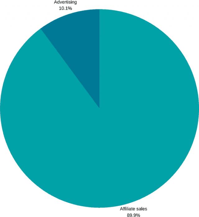 2020-esbfi-income-sources